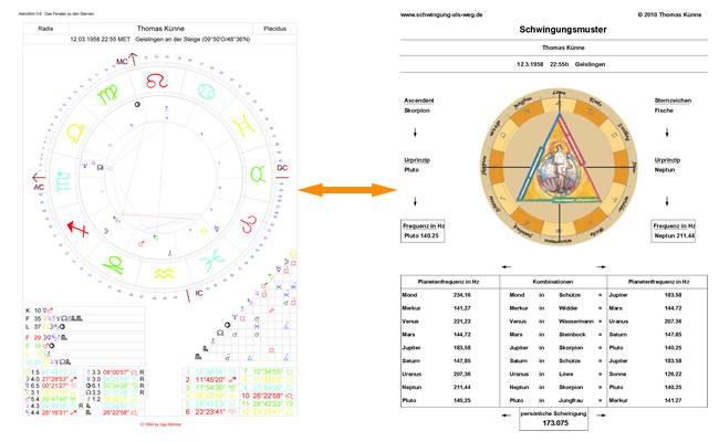 Geburtshoroskop und Schwingungsmuster von Thomas Künne